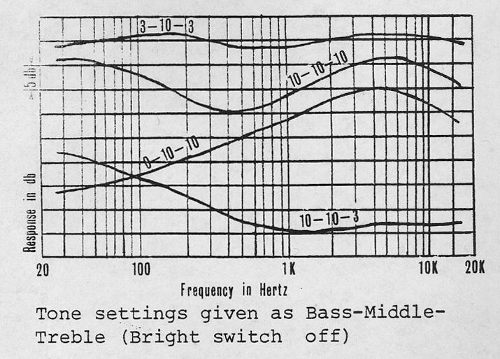 F-2B graph