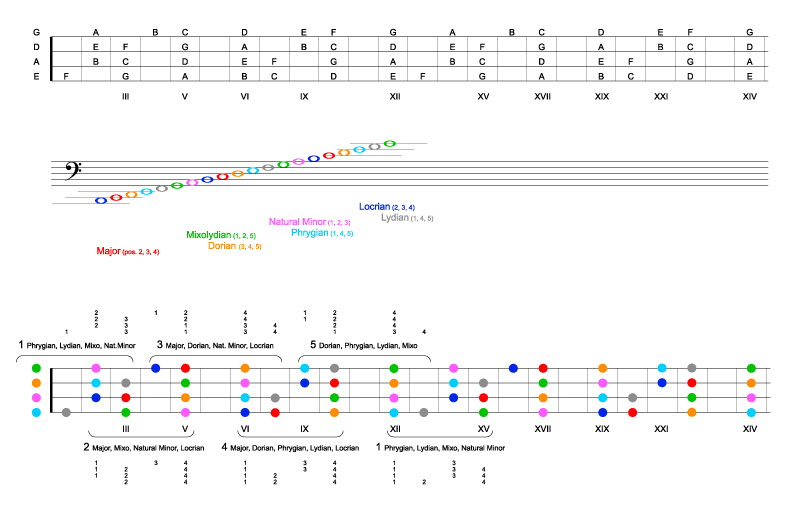 Musical scale - Wikipedia, the free encyclopedia